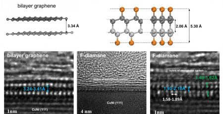 A tech jewel: Converting graphene into diamond film