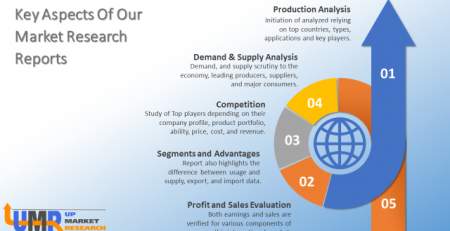 Nano-diamond Powder Market Strategies and Insight Driven Transformation 2019-2025