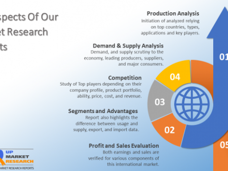 Nano-diamond Powder Market Strategies and Insight Driven Transformation 2019-2025