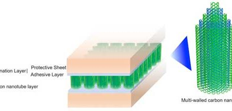 A carbon nanotube adhesive sheet with extremely high thermal conductivity