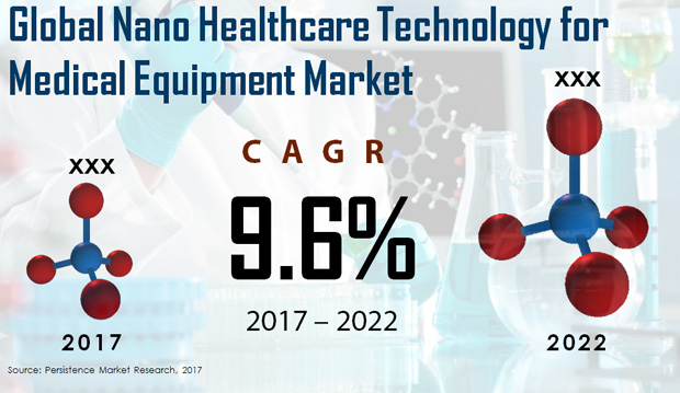 Nano Healthcare Technology For Medical Equipment Market to Register CAGR 10% Rise in Growth by 2022